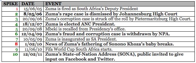 Chronology of Jacob Zuma's Public Life - 2004 to Current