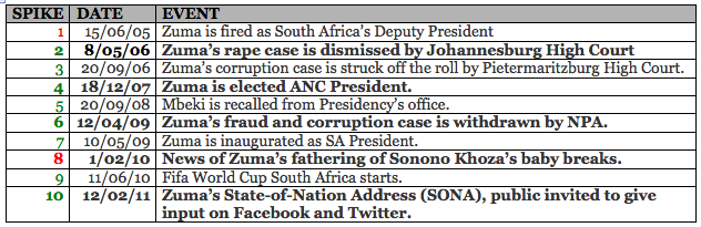 Chronology of Jacob Zuma's Public Life - 2004 to Current