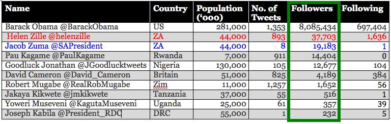 Comparative Twitter Statistics