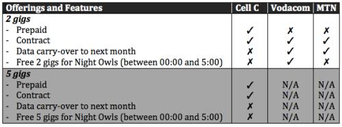 Comparative Table: Data Bundle Promotions