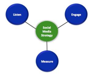 Social Media Strategy Pillars