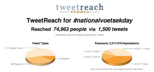 #NationalVoetsekDay Reach