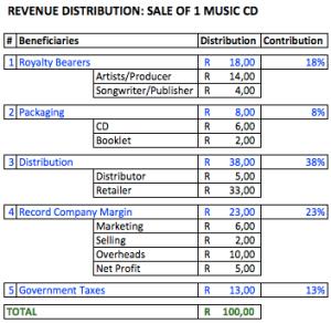 Traditional Music Revenue Distribution Model