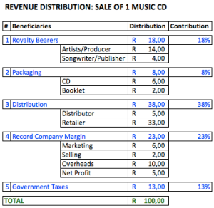 Traditional Music Revenue Distribution Model