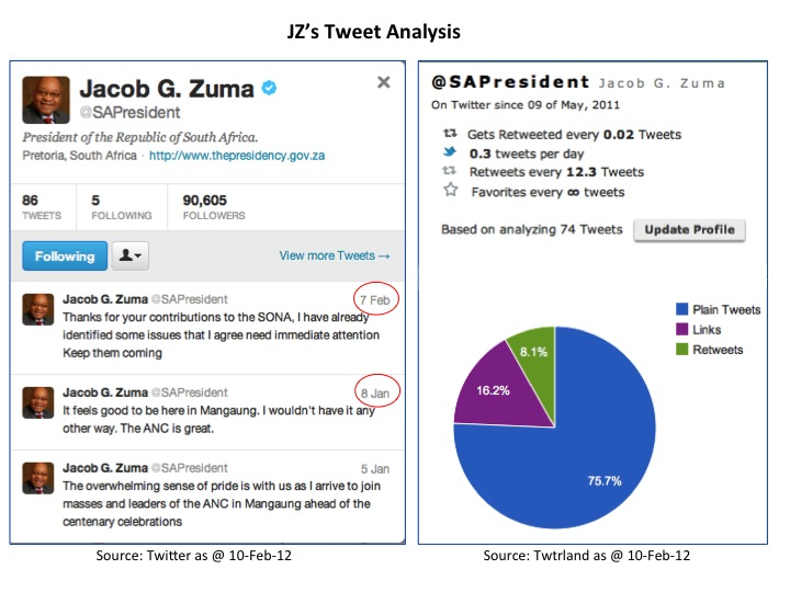 JZ's Tweet Recent History