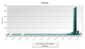 #SONA2012 Twitter Traffic
