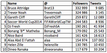 South_Africa_Top_10_Twitterers