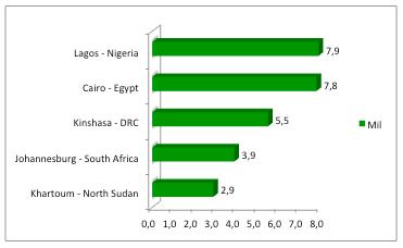 Top 5 African Metropoles
