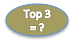 Combined share of Top 3