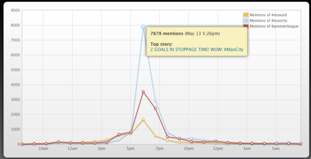 2011/2012 British League - Hashtag Hourly Mentions