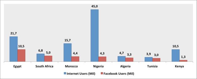 Internet & Facebook Users
