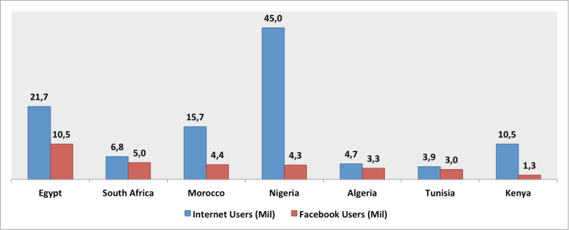 Internet & Facebook Users
