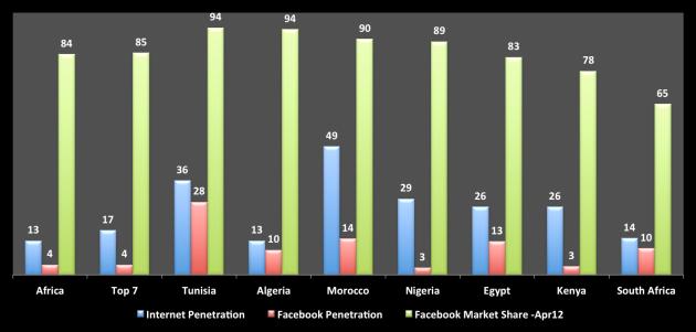 Internet&Facebook