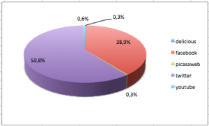 SAMA18 Social Networking Platforms
