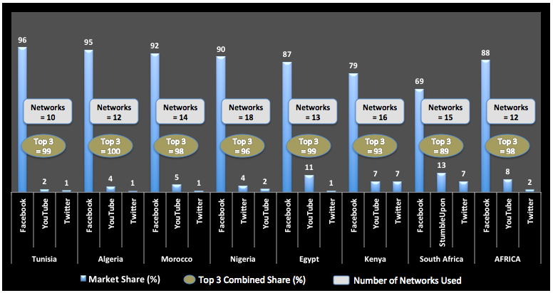 Top_3_Network_Market_Shares