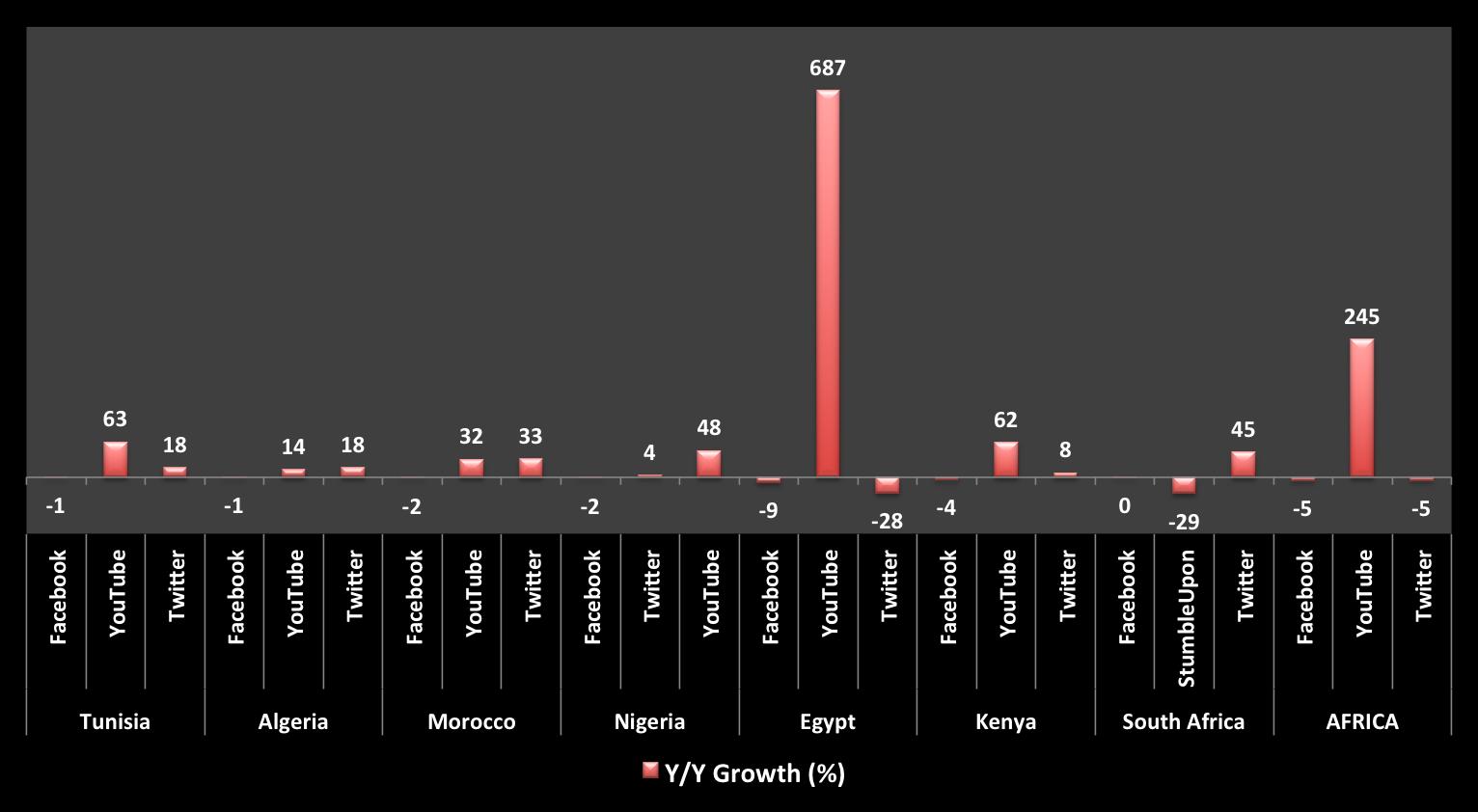 Year_on_Year Growths