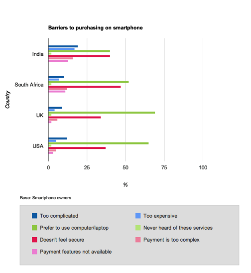 Barriers_Smartphone_Purchases