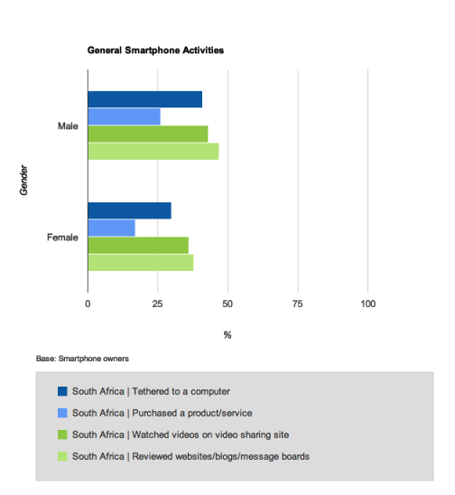 Gender_Differing_Smartphone_Activities