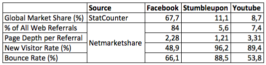 Key Metrics for Top 3 Social Networks