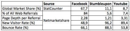 Key Metrics for Top 3 Social Networks