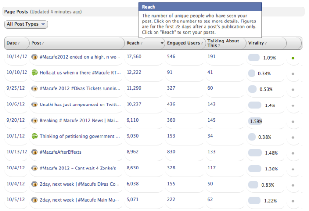 "<img src=""Macufe_2012_Facebook_Top_10_Reach_All_Post_Types.png"" alt=""Macufe 2012 Facebook Top 10 Reach All Post Types"">"
