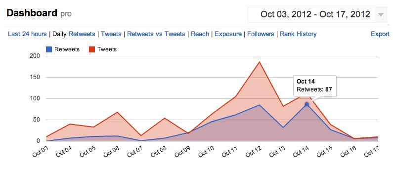 "<img src=http://""Macufe_2012_Tweet_vs_RT.png""?w=812 alt=""Macufe 2012 Tweet vs RT"">"