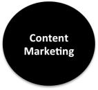 eNitiate_Content_Marketing_Services_Cycle