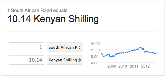 ZA Rand/Kenyan Shilling Exchange Rate - 31 Dec 2012