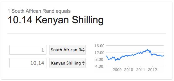 ZA Rand/Kenyan Shilling Exchange Rate - 31 Dec 2012