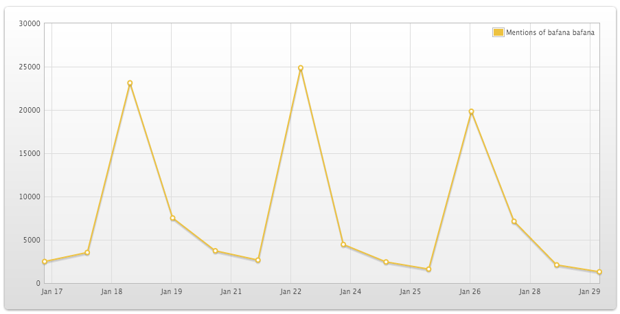 "<img src=""Bafana_Bafana_Twitter_Traffic_AFCON_2013.png"" alt=""Bafana Bafana Twitter Traffic at AFCON_2013"">"