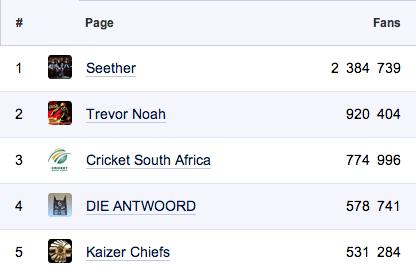 "<img src=http://""South_Africa_Top_5_Facebook_Fan_Pages.png""?w=812 alt=""South Africa Top 5 Facebook Fan Pages"">"