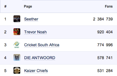 """<img src=""""South_Africa_Top_5_Facebook_Fan_Pages.png"""" alt=""""South Africa Top 5 Facebook Fan Pages"""">"""