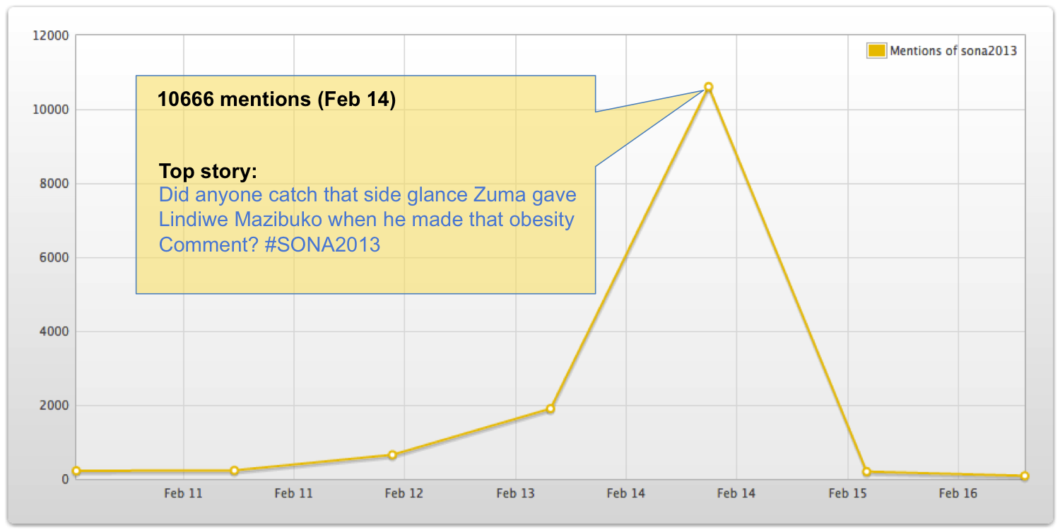 "<img src=http://""SONA2013_Twitter_Mentions.png""?w=605&h=302 alt=""SONA 2013 Twitter Mentions"">"