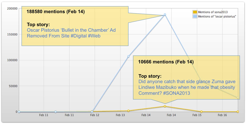 "<img src=""SONA_2013_Oscar_Pistorius_Twitter_Mentions.png"" alt=""SONA 2013 vs Oscar Pistorius Twitter Mentions"">"