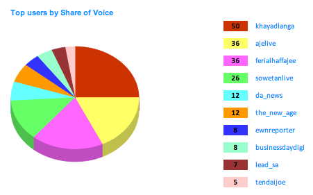 "<img src=http://""SONA_2013_Top_Twitterers_Share_of_Voice.png""?w=388&h=241 alt=""SONA 2013 - Top Twitterers Share of Voice"">"