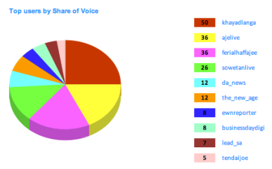 """<img src=""""SONA_2013_Top_Twitterers_Share_of_Voice.png"""" alt=""""SONA 2013 - Top Twitterers Share of Voice"""">"""