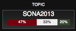 SONA 2013: Total Sentiment at 20H11