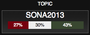 "<img src=http://""SONA_2013_Twitter_Sentiment_20H28.png""?w=238&h=92 alt=""SONA 2013 Twitter Sentiment as at 20H28"">"