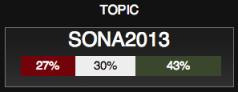 "<img src=""SONA_2013_Twitter_Sentiment_20H28.png"" alt=""SONA 2013 Twitter Sentiment as at 20H28"">"