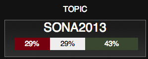 "<img src=http://""SONA_2013_Twitter_Sentiment_20H29.png""?w=239&h=95 alt=""SONA 2013 Twitter Sentiment as at 20H29"">"