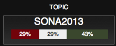 "<img src=""SONA_2013_Twitter_Sentiment_20H29.png"" alt=""SONA 2013 Twitter Sentiment as at 20H29"">"