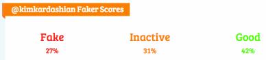 "<img src=""Kim_Kardashian_Faker_Score.png"" alt=""Kim Kardashian Faker Score"">"