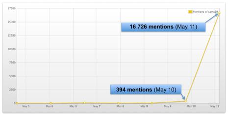 "<img src=""SAMA19_Tweet_Trend.png"" alt=""SAMA19 Tweet Trend"">"