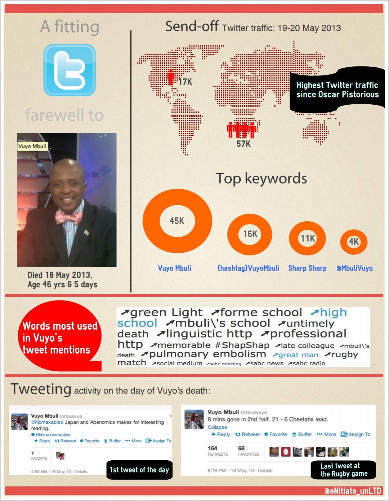Infographic - Vuyo Mbuli Twitter Sendoff 22 May 2013