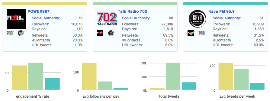 "<img src=http://""Comparative_Twitter_Engagement_Scores.png""?w=655&h=243 alt=""Comparative Engagement Scores"">"