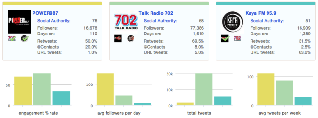 "<img src=""Comparative_Twitter_Engagement_Scores.png"" alt=""Comparative Engagement Scores"">"