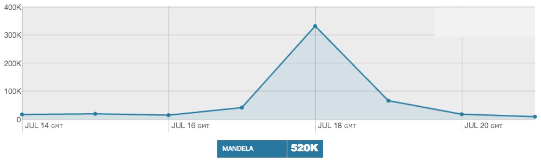 """<img src=http://""""Mandela_Mentions_14_21_July_2013.png""""?w=655&h=196 alt=""""Mandela Mentions: 14-21 July 2013"""">"""