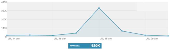 """<img src=""""Mandela_Mentions_14_21_July_2013.png"""" alt=""""Mandela Mentions: 14-21 July 2013"""">"""