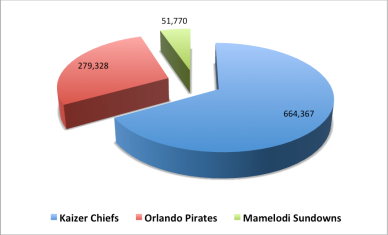 "<img src=""Facebook_2013_Fan_Numbers_Chiefs_Pirates_Sundowns.png"" alt=""Facebook 2013 Fan Numbers - Chiefs, Pirates and Sundowns"">"