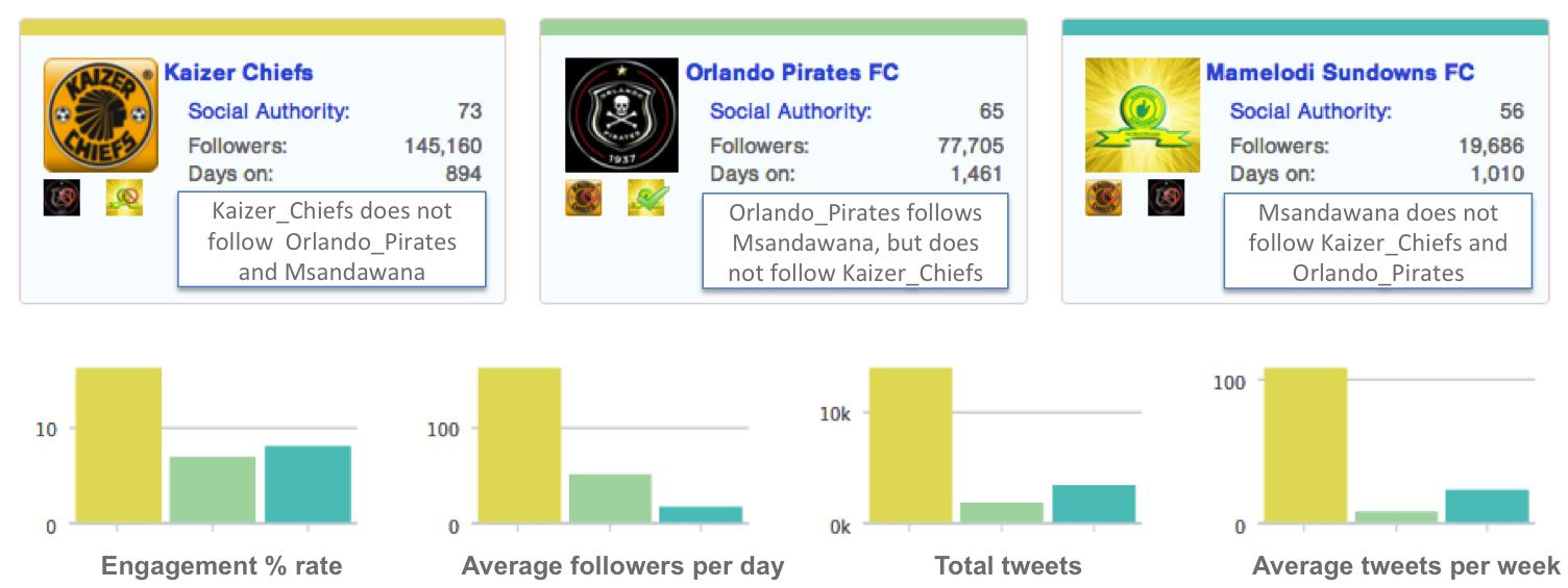 """<img src=http://""""Followerwonk_2013_Engagement_Chiefs_Pirates_Sundowns.png""""?w=655&h=246 alt=""""Followerwonk 2013 Engagement Analysis between Chiefs, Pirates and Sundowns"""">"""